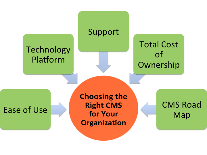 Choose the Right CMS for your organization